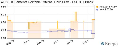 Storico dei prezzi Amazon e affiliati N6-wd-2tb-elements-portable-hard-disk-esterno-portatile-usb