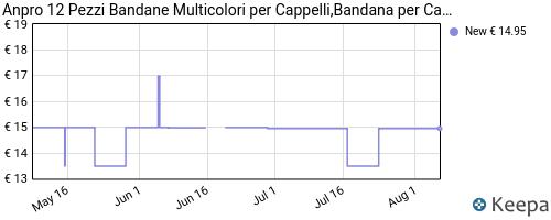 Storico dei prezzi Amazon e affiliati R2-anpro-12-pezzi-bandane-multicolori-per-cappelli-bandana-per