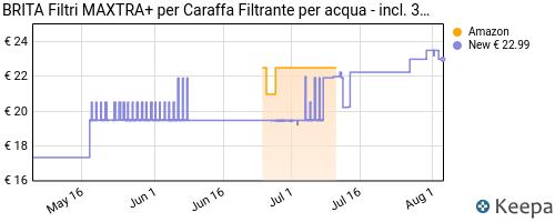 Storico dei prezzi Amazon e affiliati 1M-brita-filtri-per-acqua-maxtra-pack-3-3-mesi-di-filtrazione