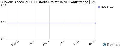 Storico dei prezzi Amazon e affiliati ZP-blocco-rfid-custodia-protettiva-nfc-antistrappo-12-2