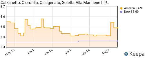 Storico dei prezzi Amazon e affiliati 7L-calzanetto-soletta-clorofilla-misura-universale