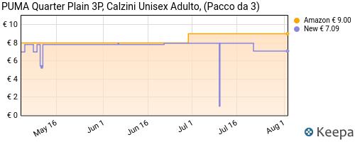 Storico dei prezzi Amazon e affiliati PC-puma-quarter-plain-3p-calzini-unisex-adulto-pacco-da-3