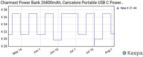 Storico dei prezzi Amazon e affiliati 2J-charmast-power-bank-26800mah-caricatore-portatile-usb-c