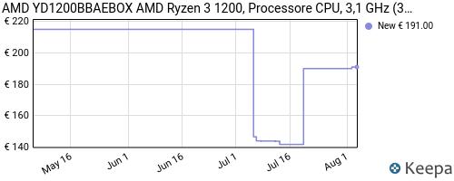 Storico dei prezzi Amazon e affiliati 83-amd-yd1200bbaebox-amd-ryzen-3-1200-processore-cpu-3-1-ghz
