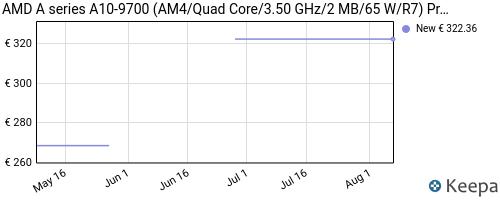 Storico dei prezzi Amazon e affiliati CD-amd-a-series-a10-9700-am4-quad-core-3-50-ghz-2-mb-65-w-r7