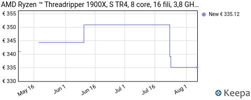 Storico dei prezzi Amazon e affiliati CT-amd-ryzen-threadripper-1900x-s-tr4-8-core-16-fili-3-8