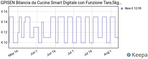 Storico dei prezzi Amazon e affiliati 4J-gpisen-bilancia-da-cucina-smart-digitale-con-funzione