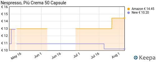 Storico dei prezzi Amazon e affiliati G1-caff-trombetta-l-espresso-capsule-compatibili-nespresso