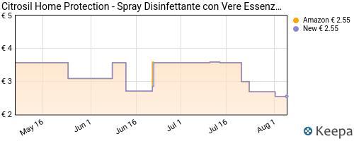 Storico dei prezzi Amazon e affiliati YR-citrosil-home-protection-spray-disinfettante-con-vere