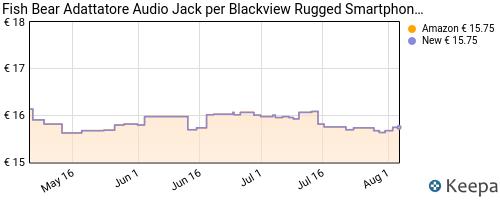 W4P - Fish Bear Adattatore Audio Jack per Blackview Rugged ... 830d278aa43b