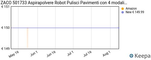 Storico dei prezzi Amazon e affiliati CZ-zaco-501733-aspirapolvere-robot-pulisci-pavimenti-con-4