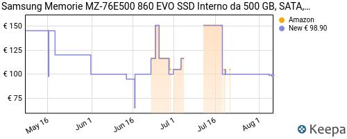Storico dei prezzi Amazon e affiliati S6-samsung-memorie-mz-76e500-860-evo-ssd-interno-da-500-gb