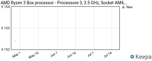 Storico dei prezzi Amazon e affiliati NM-amd-ryzen-3-box-processor-processore-3-3-5-ghz-socket