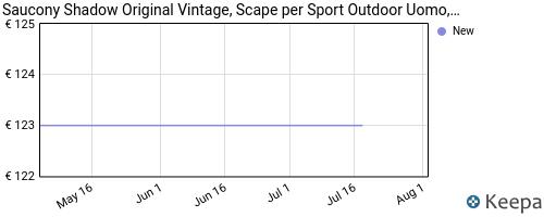 Storico dei prezzi Amazon e affiliati QG-saucony-shadow-original-vintage-scape-per-sport-outdoor