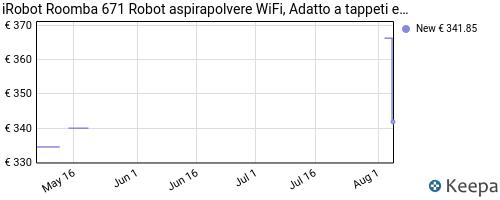 Storico dei prezzi Amazon e affiliati L9-irobot-roomba-671-robot-aspirapolvere-wifi-adatto-a-tappeti