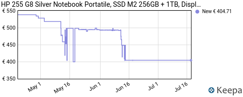 Storico dei prezzi Amazon e affiliati DF-hp-255-g8-silver-notebook-portatile-ssd-m2-256gb-1tb