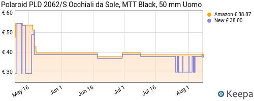Storico dei prezzi Amazon e affiliati 63-polaroid-pld-2062-s-occhiali-da-sole-mtt-black-50-uomo