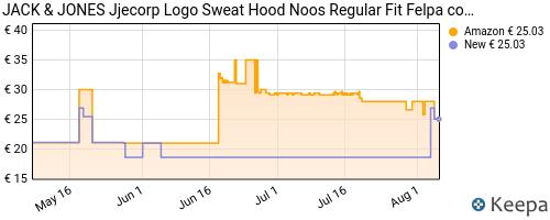 Storico dei prezzi Amazon e affiliati NB-jack-jones-jjecorp-logo-sweat-hood-noos-cappuccio-nero