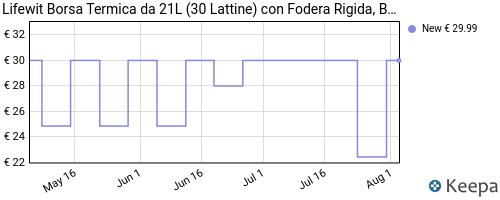 Storico dei prezzi Amazon e affiliati MC-lifewit-24-litri-borsa-termica-porta-pranzo-borsa-frigo