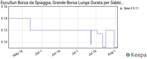 Storico dei prezzi Amazon e affiliati WS-borsa-da-spiaggia-eocusun-grande-borsa-lunga-durata-per