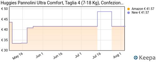 Storico dei prezzi Amazon e affiliati 69-huggies-pannolini-ultra-comfort-taglia-4-7-18-kg