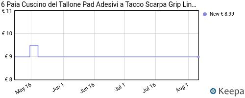 Storico dei prezzi Amazon e affiliati CX-6-paia-cuscino-del-tallone-pad-adesivi-a-tacco-scarpa-grip