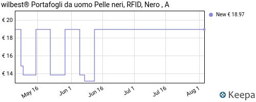 Storico dei prezzi Amazon e affiliati B2-portafoglio-uomo-vera-pelle-blocco-rfid-piccolo-portafoglio