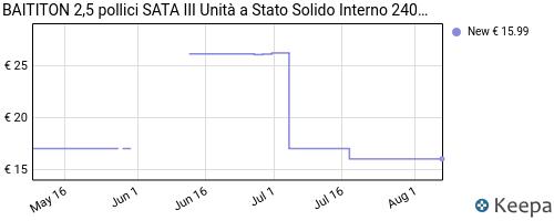 Storico dei prezzi Amazon e affiliati YH-baititon-2-5-pollici-sata-iii-unit-a-stato-solido-interno