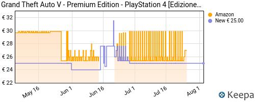 Storico dei prezzi Amazon e affiliati RC-grand-theft-auto-v-premium-edition-playstation-4