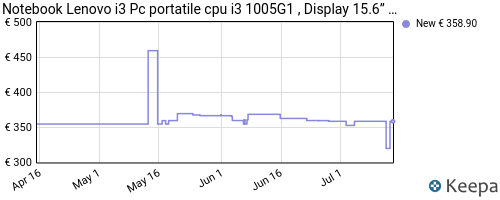 Storico dei prezzi Amazon e affiliati 3X-notebook-lenovo-ideapad-silver-pc-portatile-cpu-amd-a4-3020