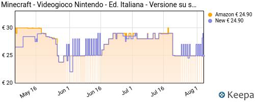 Storico dei prezzi Amazon e affiliati XW-minecraft-nintendo-switch