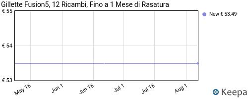 Storico dei prezzi Amazon e affiliati NW-gillette-fusion5-lamette-da-barba-12-ricambi-da-5-lame
