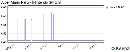 Storico dei prezzi Amazon e affiliati Q9-super-mario-party-nintendo-switch-edizione-germania