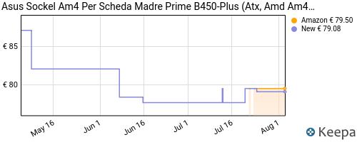 Storico dei prezzi Amazon e affiliati XK-asus-b450-plus-prime-scheda-madre-amd-am4-atx-con-connettore