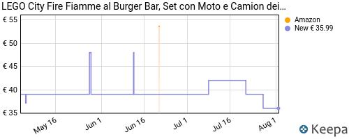 Storico dei prezzi Amazon e affiliati PZ-lego-city-fire-fiamme-al-burger-bar-set-da-costruzione-con