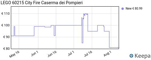 Storico dei prezzi Amazon e affiliati CM-lego-city-fire-caserma-dei-pompieri-set-di-costruzioni-con