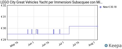 Storico dei prezzi Amazon e affiliati 4D-lego-city-great-vehicles-yacht-per-immersioni-subacquee-con