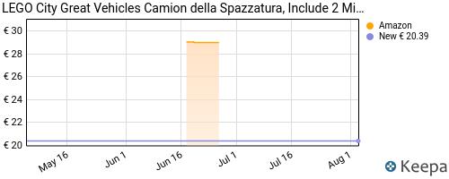 Storico dei prezzi Amazon e affiliati Q1-lego-city-great-vehicles-camion-della-spazzatura-con-2-minif