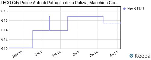 Storico dei prezzi Amazon e affiliati HF-lego-city-police-auto-di-pattuglia-della-polizia-con-minifig
