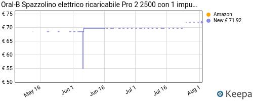 Storico dei prezzi Amazon e affiliati 4Z-oral-b-pro-2-2500-spazzolino-elettrico-ricaricabile-1