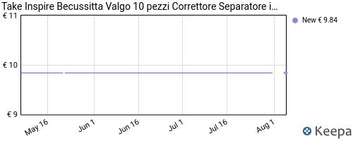 Storico dei prezzi Amazon e affiliati LM-take-inspire-tutore-alluce-valgo-6-pezzi-correttore