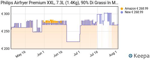 Storico dei prezzi Amazon e affiliati HK-philips-airfryer-xxl-premium-hd9762-90-friggitrice-ad-aria