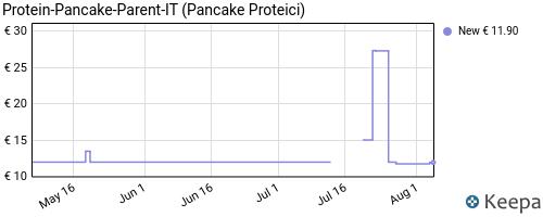 Storico dei prezzi Amazon e affiliati Q5-foodspring-pancake-proteici-320-g-preparato-con-pochi