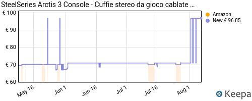 Storico dei prezzi Amazon e affiliati T9-steelseries-arctis-3-console-cuffie-stereo-da-gioco-cablate