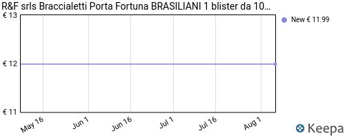Storico dei prezzi Amazon e affiliati C9-r-f-srls-braccialetti-porta-fortuna-brasiliani-1-blister-da