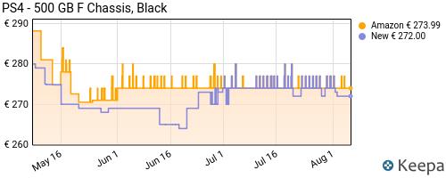 Storico dei prezzi Amazon e affiliati TY-ps4-500-gb-f-chassis-black