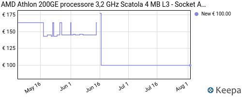 Storico dei prezzi Amazon e affiliati DN-amd-athlon-200ge-processore-3-2-ghz-scatola-4-mb-l3-socket