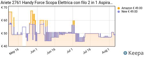 Storico dei prezzi Amazon e affiliati MZ-ariete-2761-handy-force-scopa-elettrica-con-filo-2-in-1