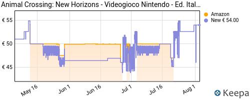 Storico dei prezzi Amazon e affiliati SG-animal-crossing-new-horizons
