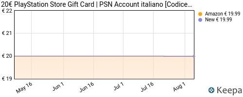 Storico dei prezzi Amazon e affiliati MP-playstation-network-psn-card-20-codice-download-per-psn